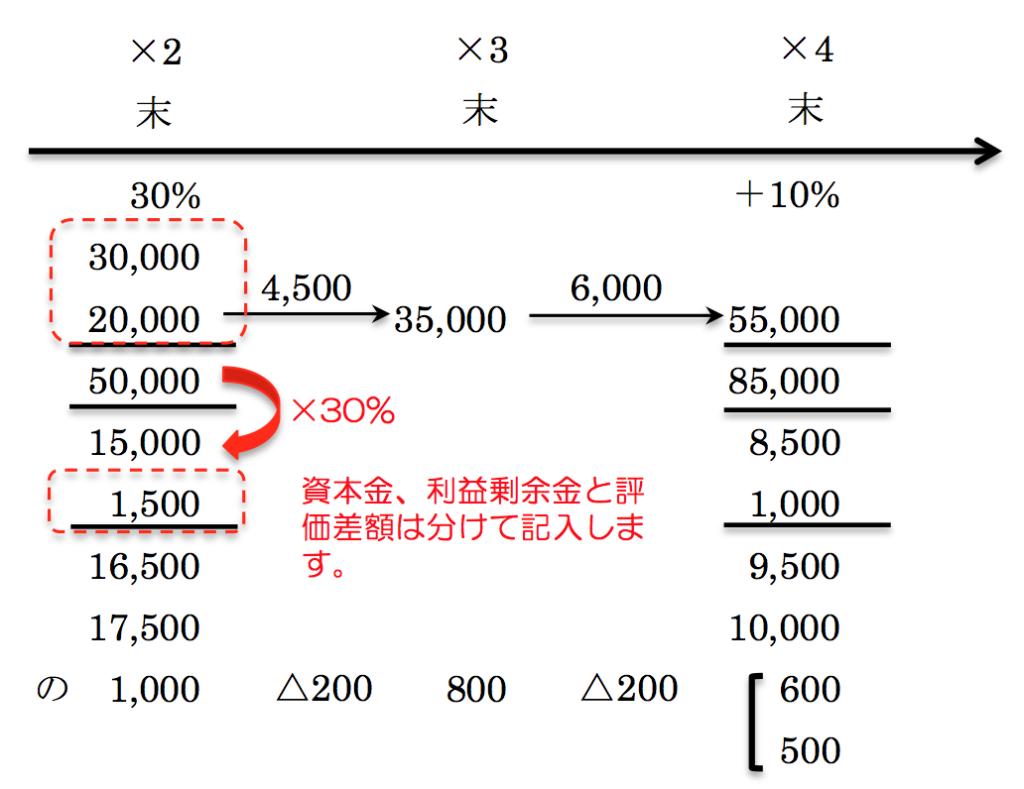 持分法タイムテーブル解説